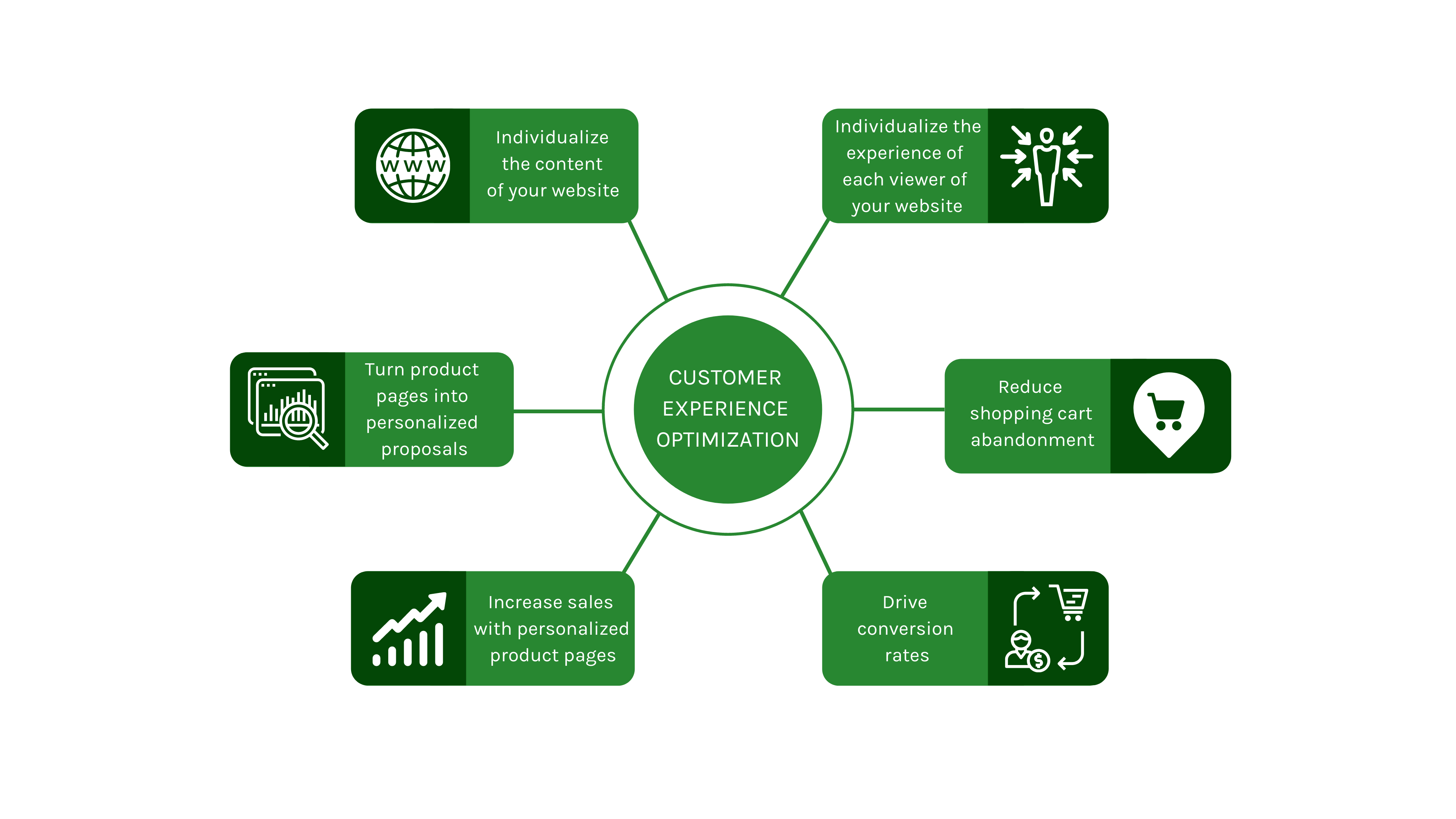 How to achieve effective optimization of the customer experience