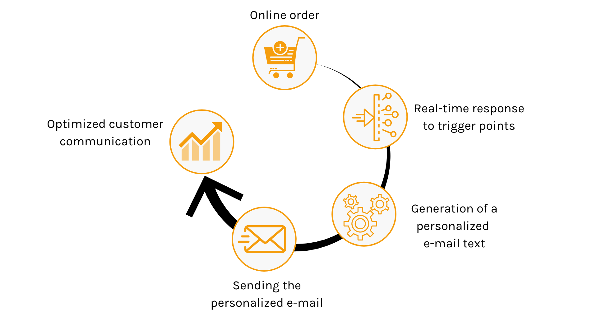 process of individual customer communication